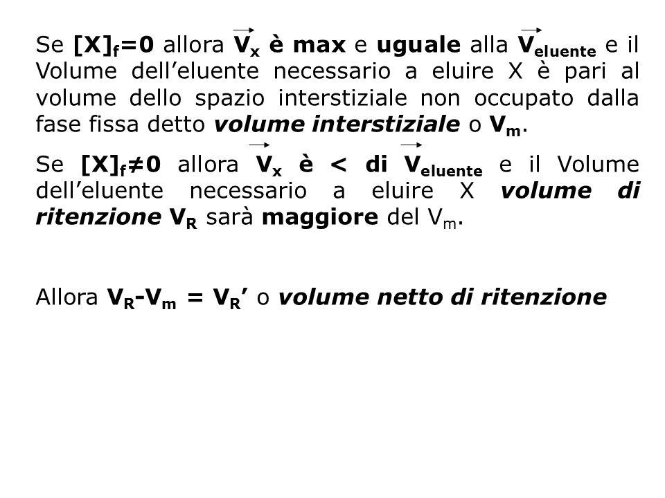 Se [X]f=0 allora Vx è max e uguale alla Veluente e il Volume dell'eluente necessario a eluire X è pari al volume dello spazio interstiziale non occupato dalla fase fissa detto volume interstiziale o Vm.